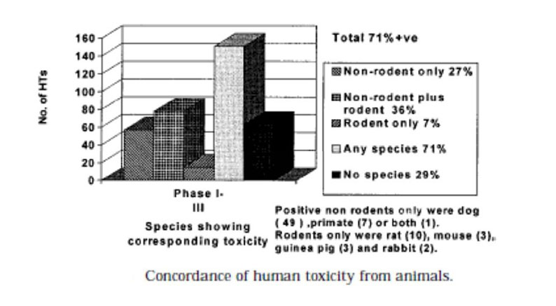 concordance of human toxicity from animals